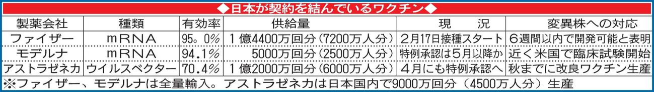 日本が契約を結んでいるワクチン
