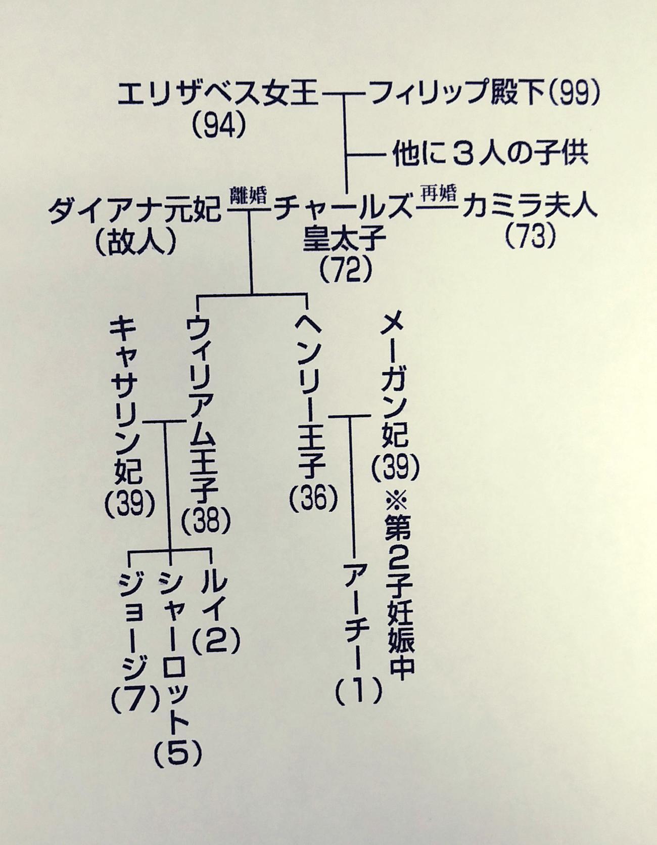 英王室の家系図