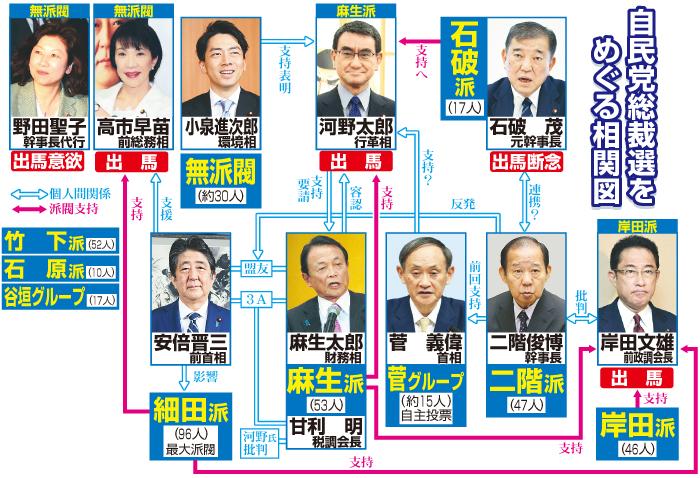 自民党総裁選をめぐる相関図(9月14日現在)