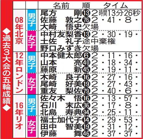 日本勢は男子6大会、女子3大会連続メダルなし