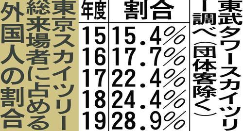 東京スカイツリー総来場者に占める外国人の割合