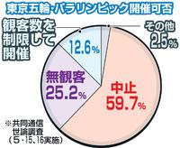 東京五輪・パラリンピック開催可否の世論調査