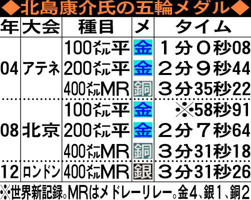 北島康介氏の五輪メダル