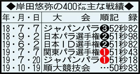 岸田悠弥の400メートル主な戦績