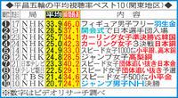 平昌五輪、平均視聴率1位は羽生結弦の金33・9% - 五輪一般 : 日刊スポーツ