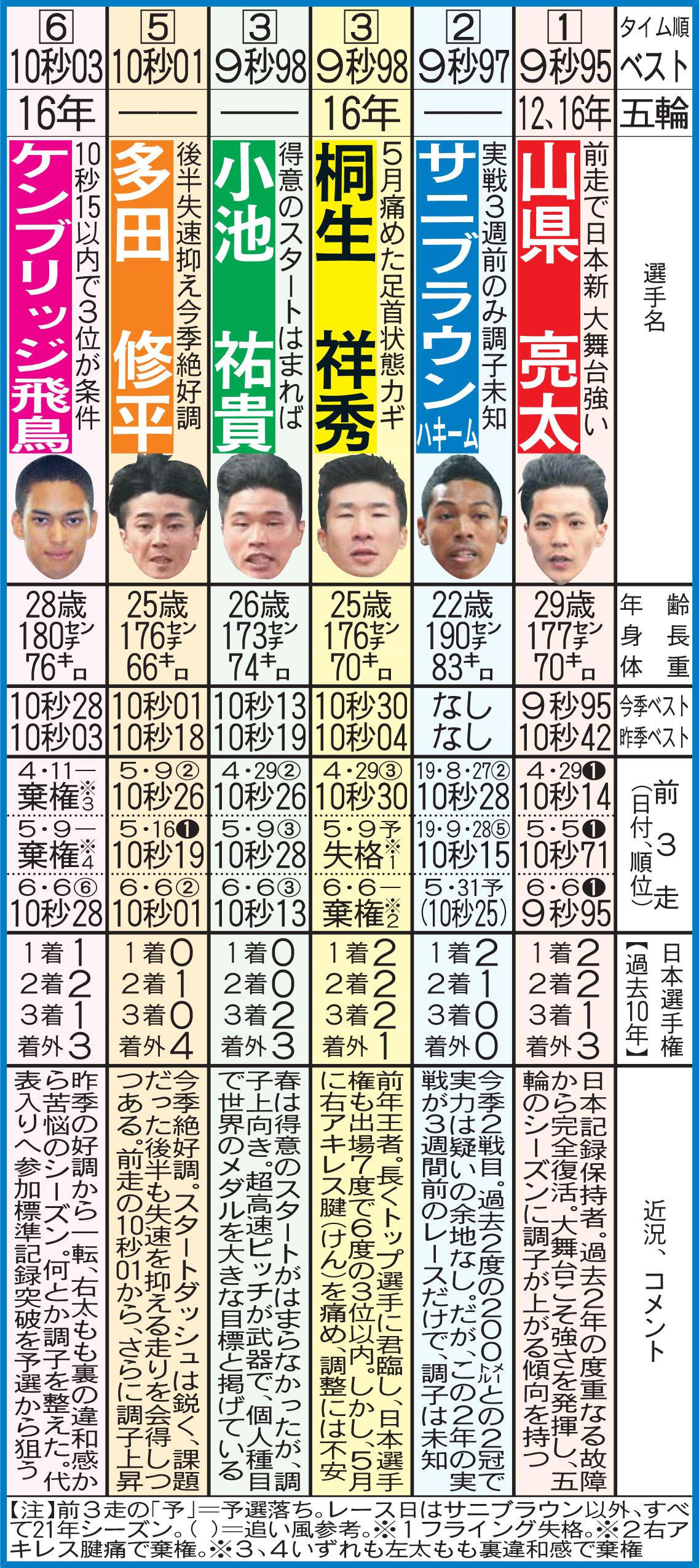 陸上日本選手権男子100メートルに臨む有力選手たち