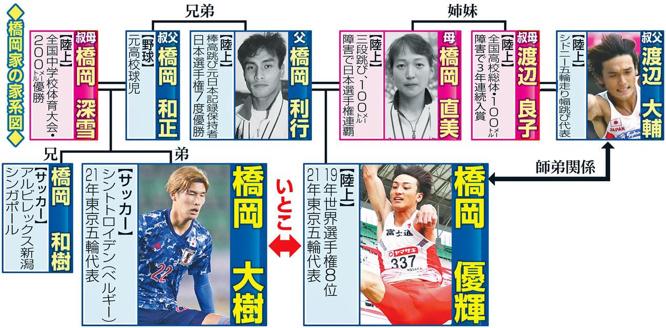 橋岡家の家系図