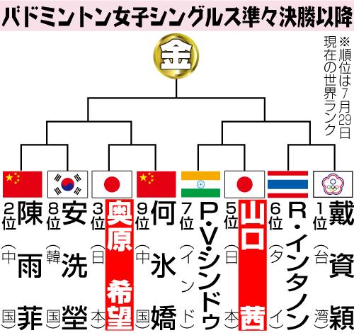 【トーナメント表】バドミントン女子シングルス準々決勝以降