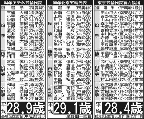 04年アテネ五輪、08年北京五輪、21年東京五輪代表メンバー(東京五輪は候補)