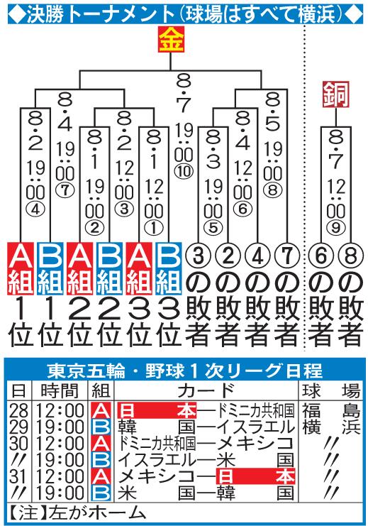 東京五輪・野球日程