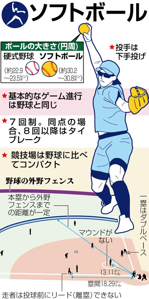 ソフトボールの競技説明