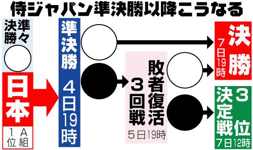 侍ジャパンの準々決勝以降