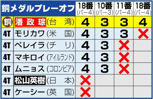 男子ゴルフ銅メダルプレーオフの結果