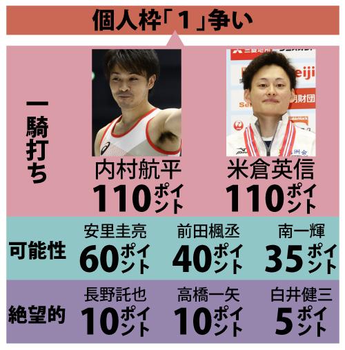 体操日本代表個人枠選考の暫定獲得ポイント