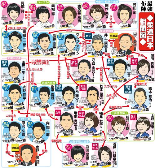 柔道日本選手の人物相関図(※コーチの階級は担当階級)