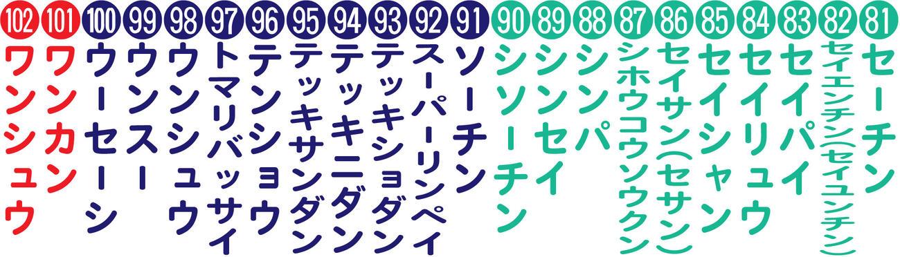 空手「形」102種類 ※世界空手連盟の公認リスト(アルファベット表記)を基に日刊スポーツがカタカナに置き換えて作成