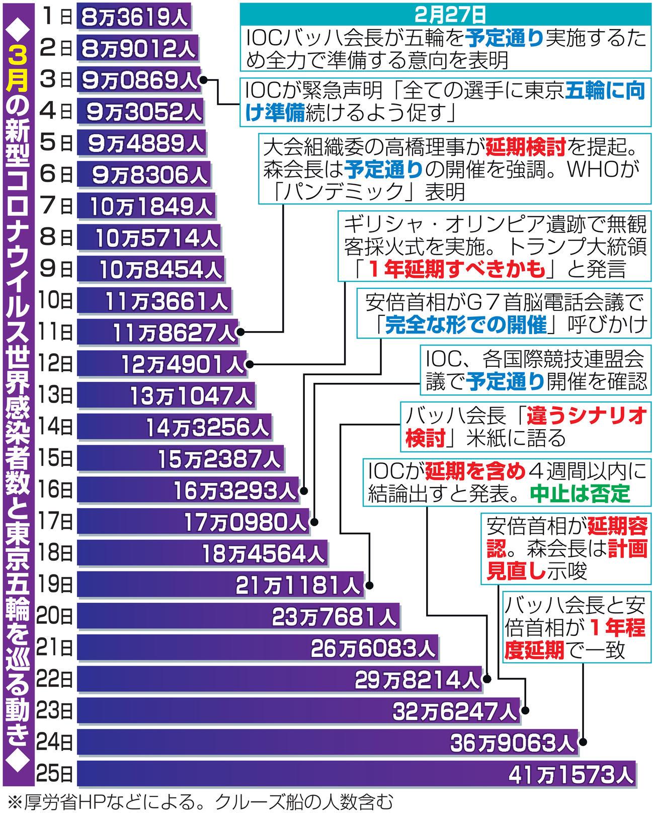 3月の新型コロナウイルス世界感染者数と東京五輪を巡る動き