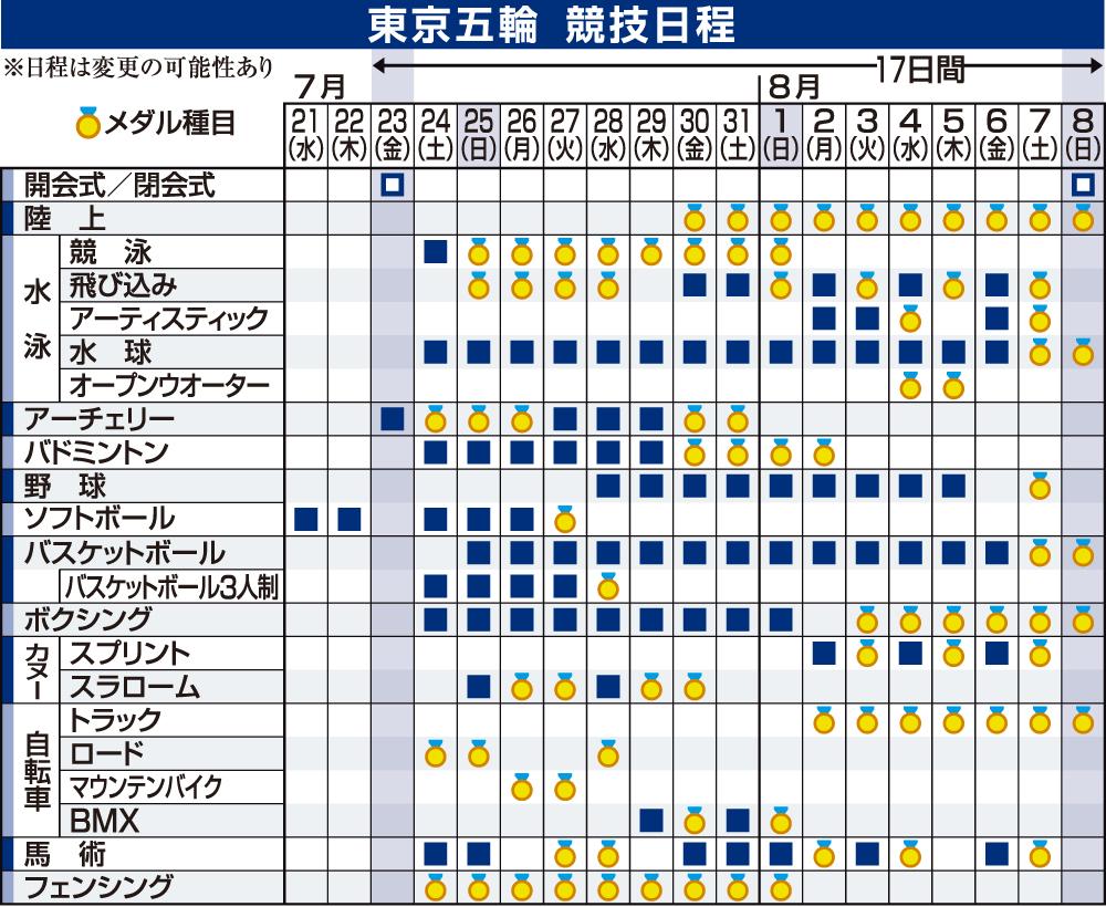東京五輪日程(1)