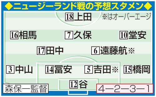 日本のニュージーランド戦予想スタメン。※はオーバーエイジ