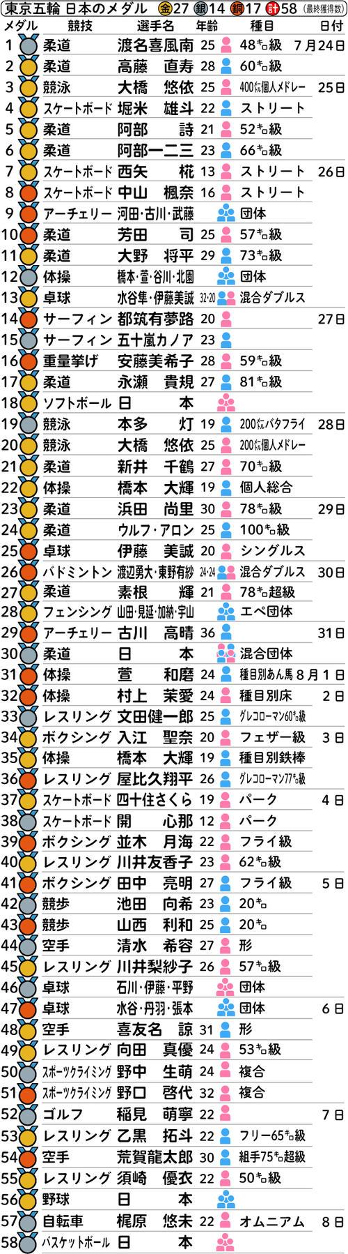 東京五輪 日本のメダル一覧