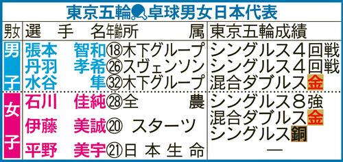 東京五輪卓球男女日本代表