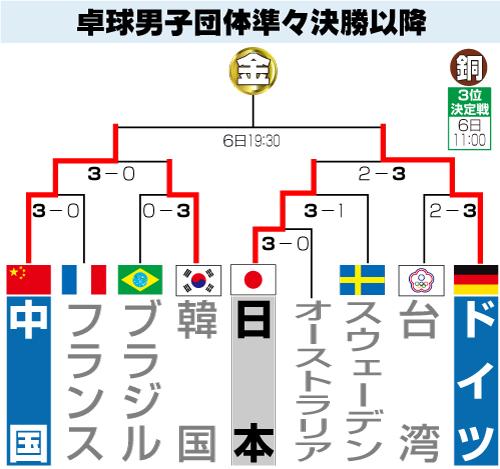 卓球男子団体準々決勝以降トーナメント表