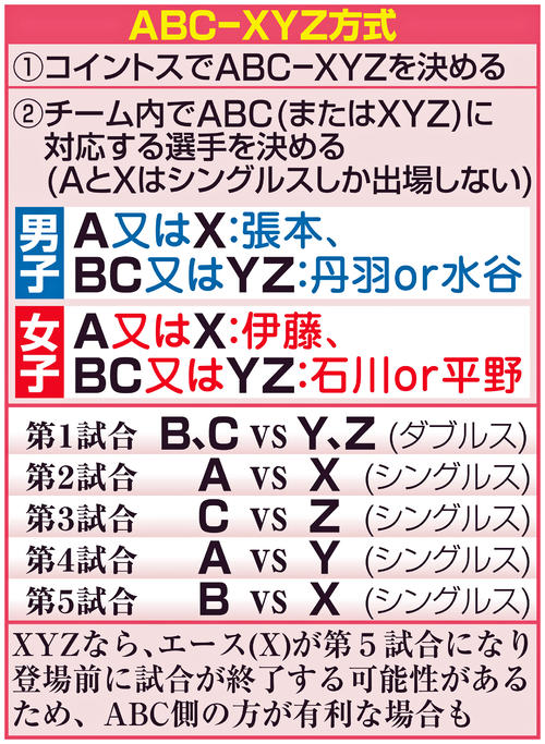 ABC-XYZ方式