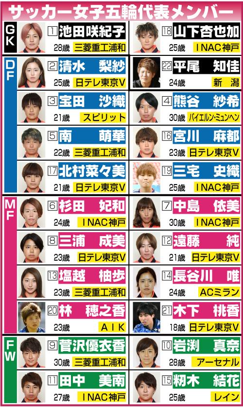 なでしこジャパンのメンバー表