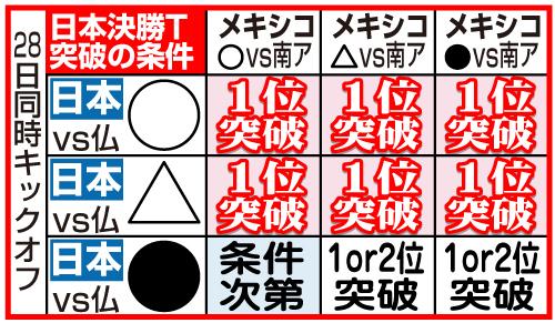 男子サッカー日本の決勝トーナメント出場条件
