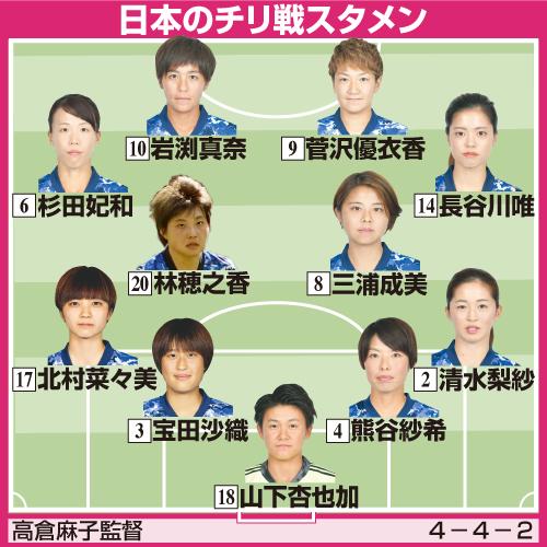 サッカー女子日本代表のチリ戦スタメン