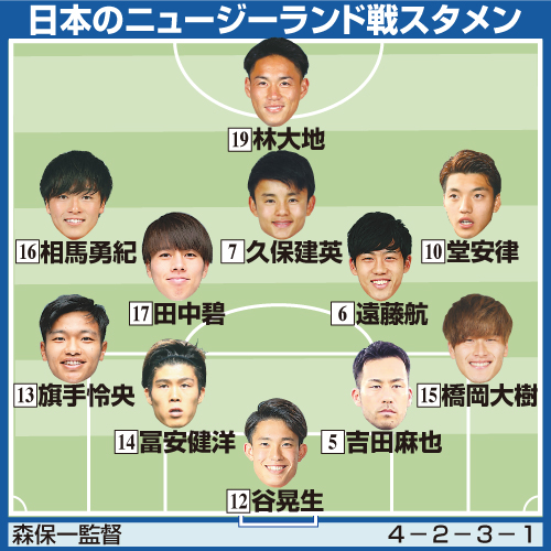 サッカー男子日本代表のニュージーランド戦スタメン