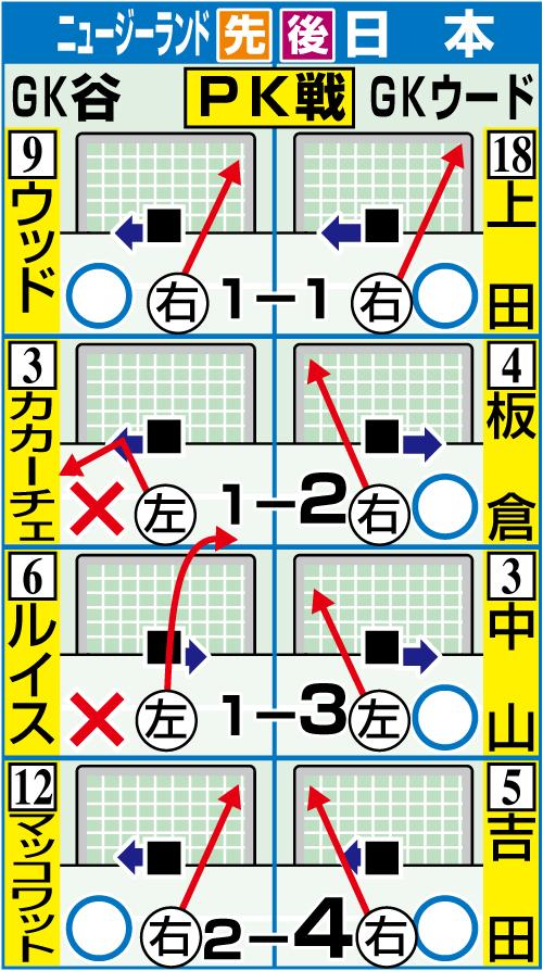 サッカー日本対ニュージーランドのPK戦