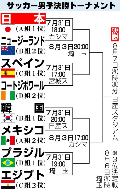 サッカー男子決勝トーナメント表