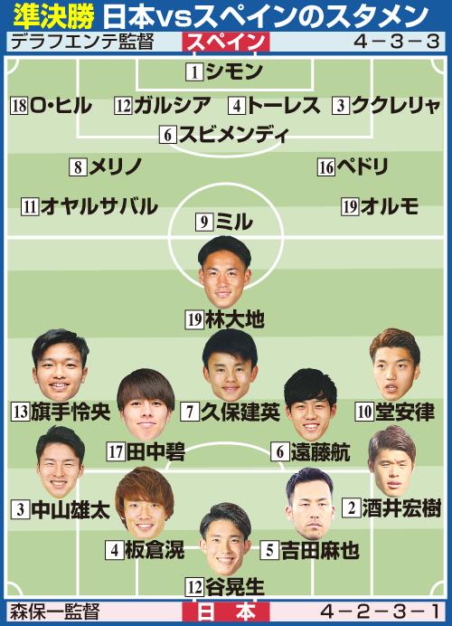 サッカー男子準決勝 日本対スペイン戦スタメン