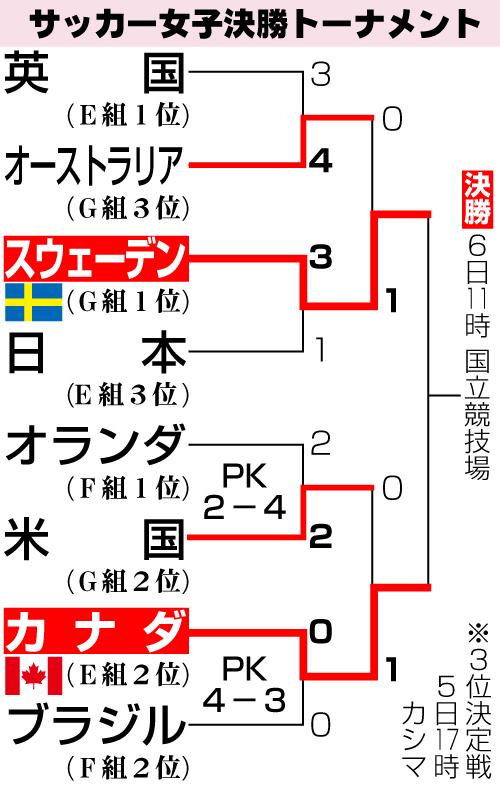 サッカー女子決勝トーナメント