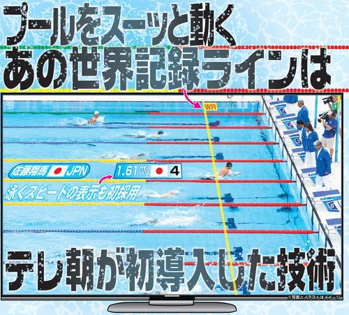 競泳中継でプールの上をスーッと動く「世界記録ライン」ってどんな技術?
