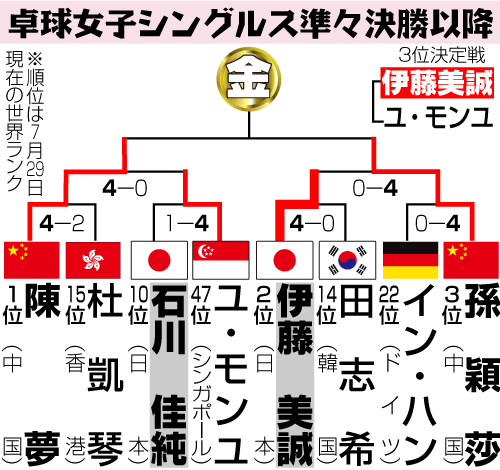【トーナメント表】卓球女子シングルス準々決勝以降