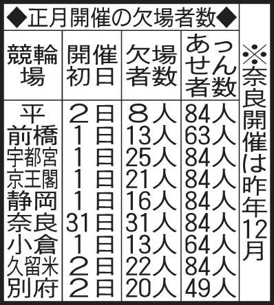 正月開催の欠場者数