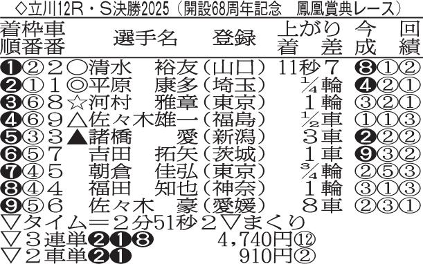 立川競輪 鳳凰賞典レース決勝の結果