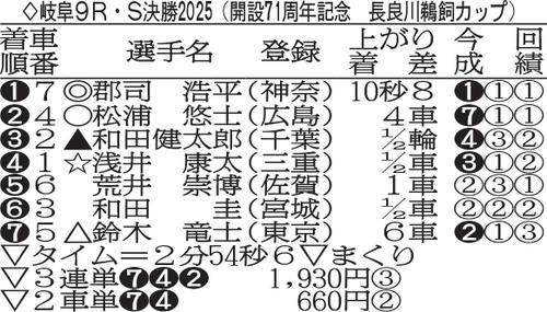 岐阜G3長良川鵜飼カップの決勝成績