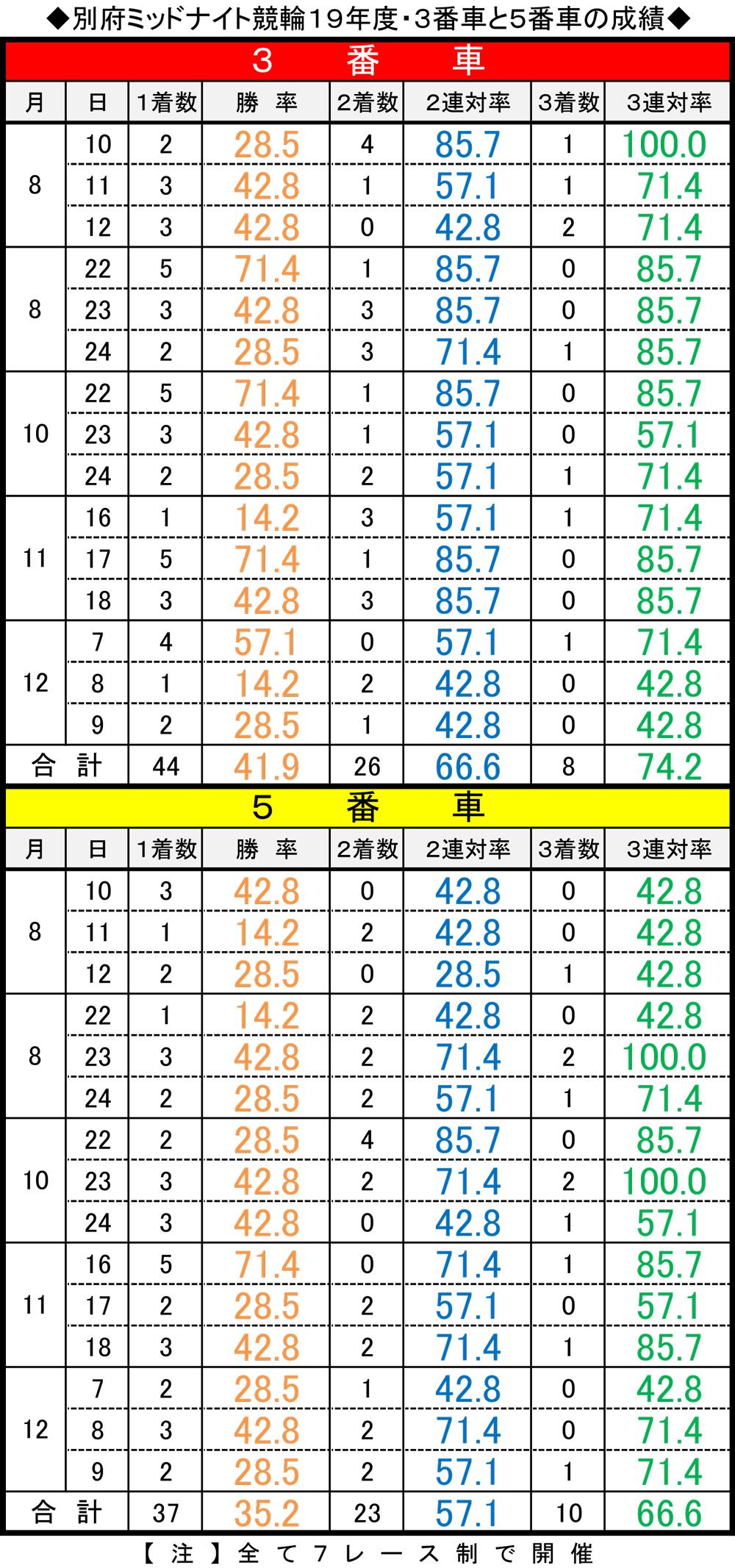 別府ミッドナイト競輪19年度の3番車と5番車の成績