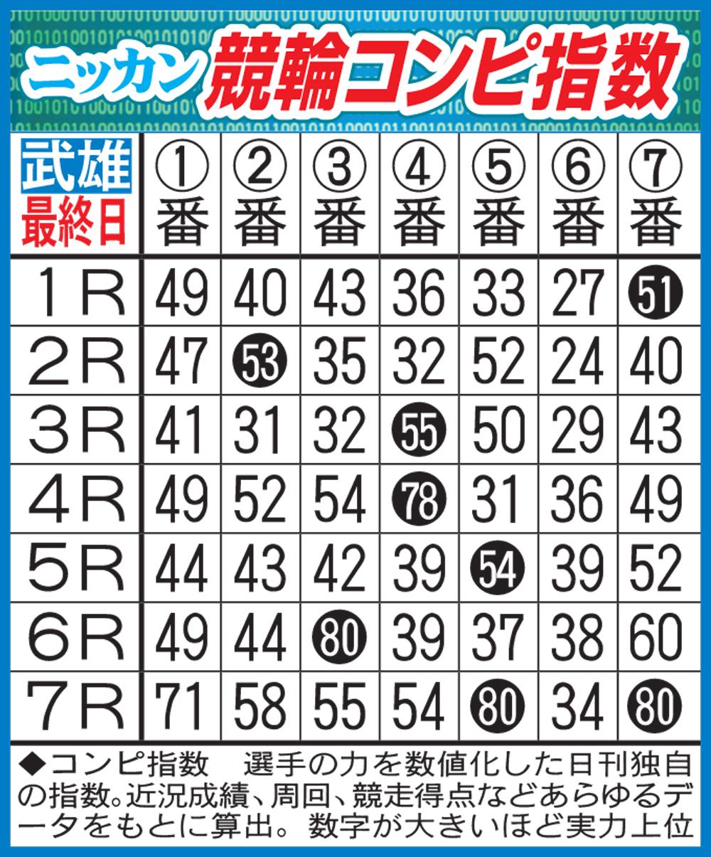 ミッドナイト競輪PDF新聞に明日から登場する競輪コンピ指数(イメージ)