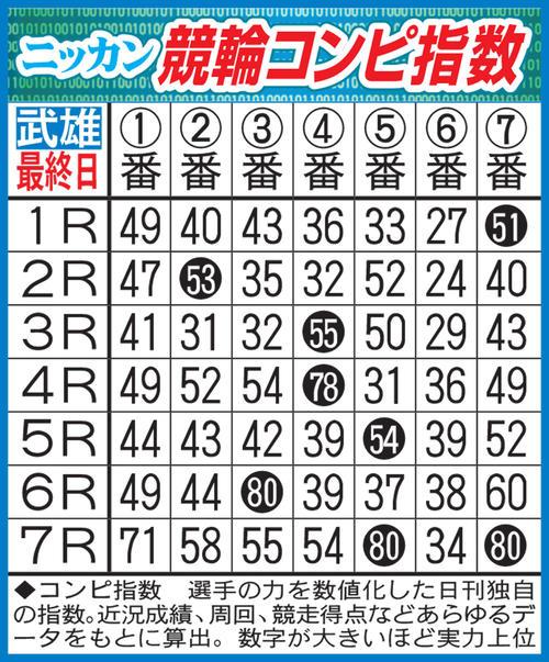 ミッドナイト競輪PDF新聞に掲載中の競輪コンピ指数(イメージ)
