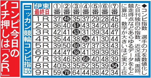 ミッドナイト競輪コンピ指数(イメージ)