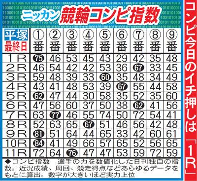 日刊スポーツ独自の指標・競輪コンピ指数(イメージ)