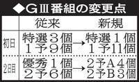 G3来年1月から番組変更 初日特選1個、優秀廃止 - 競輪 : 日刊スポーツ