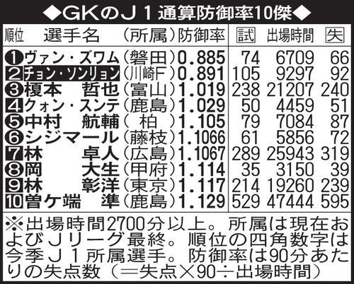 川崎Fチョン・ソンリョンGK通算...