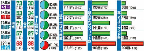 ※順位はリーグ内順位。スプリント数は時速24キロ以上で1秒以上走った回数