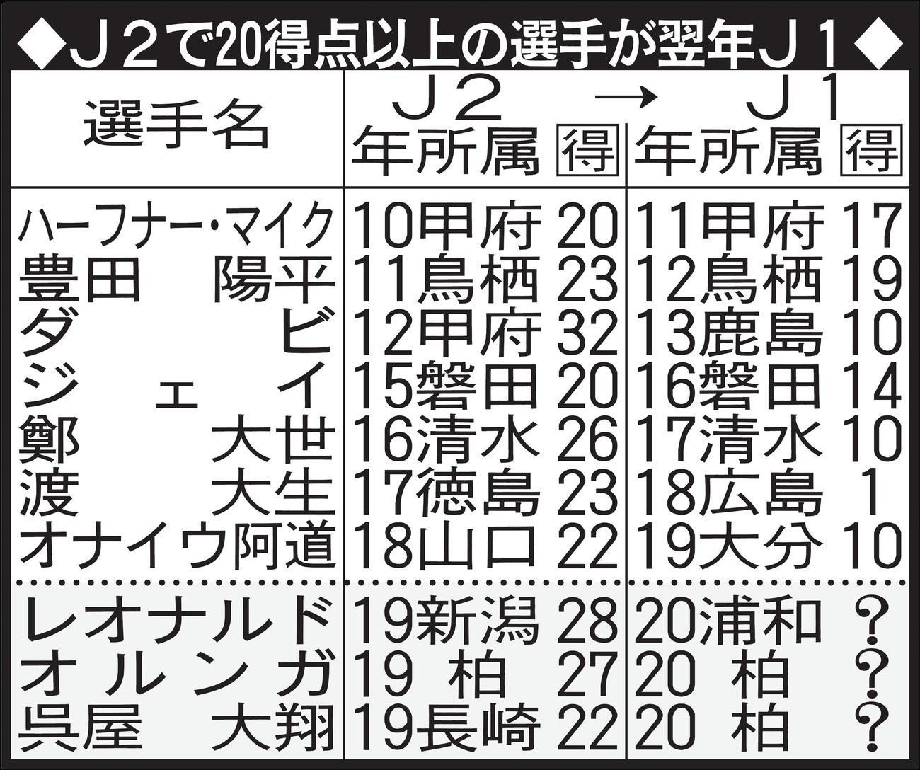 J2で20得点以上の選手が翌年J1