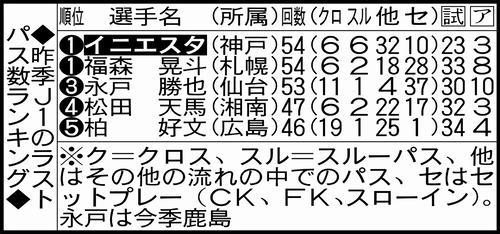神戸イニエスタ、最多配給も結果出ないラストパス - データが語る - サッカーコラム : 日刊スポーツ